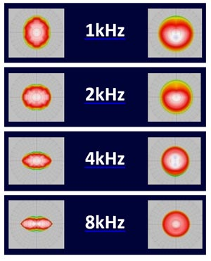 Figure 1. 90°x50° polar balloons (left) compared to 90°x90° DMT balloons. The 90°x90° maintains good conical dispersion.