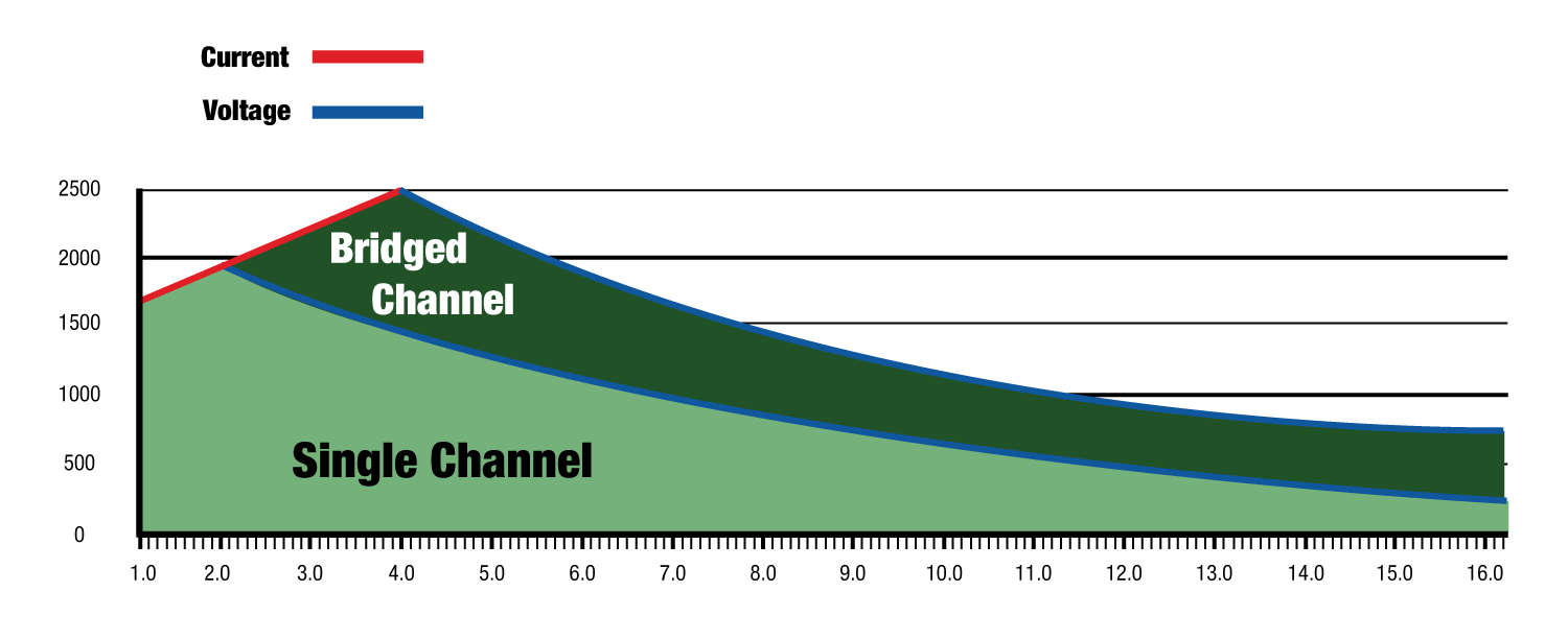 FAST-Channel-Graph_bridged