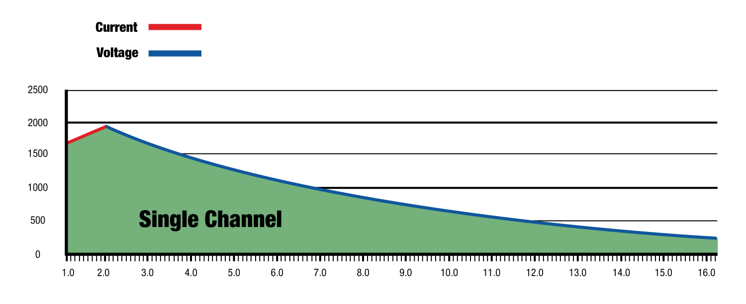 FAST-Channel-Graph_single