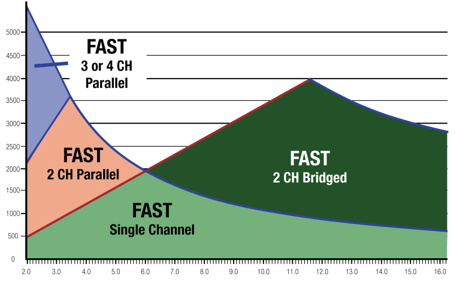 FAST-parallel2