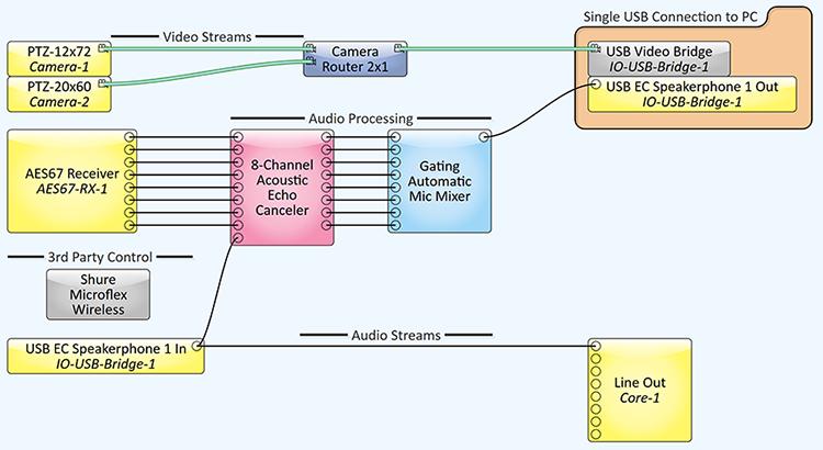 Figure 1 - Q-SYS Designer