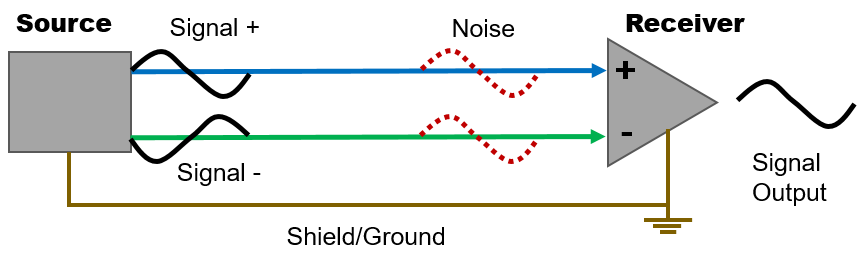 Figure 3. Balanced cable connection principle. The receiver features a differential input circuitry.