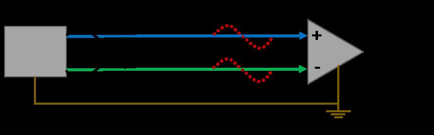 Abbildung 3: Signalübertragung im symmetrischen Kabel. Der Empfänger verfügt über eine differenzielle Eingangsschaltung.