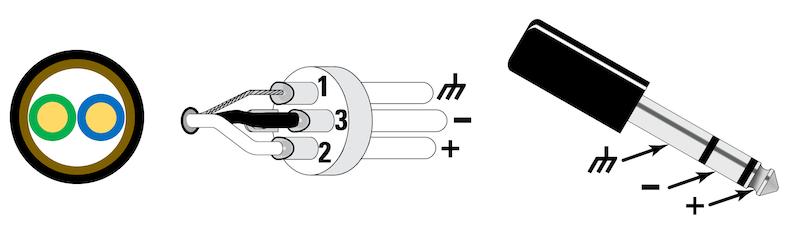 Abbildung 4: Aufbau eines symmetrischen Kabels und Pinbelegung bei XLR-Anschlüssen und Klinkensteckern (TRS/Tip-Ring-Sleeve).