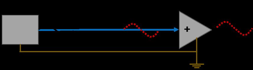 Abbildung 1: Signalübertragung im unsymmetrischen Kabel