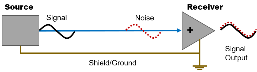 Figure 1. Unbalanced cable connection principle