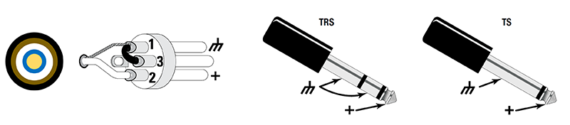 Figure 2. Unbalanced cable construction and connection to XLR and ¼-inch Jack (TRS 'tip-ring-shield' or TS 'tip-shield').