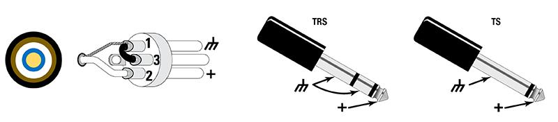 Abbildung 2: Aufbau eines unsymmetrischen Kabels und Pinbelegung bei XLR-Anschlüssen und Klinkensteckern (TRS/Tip-Ring-Sleeve und TS/Tip-Sleeve).